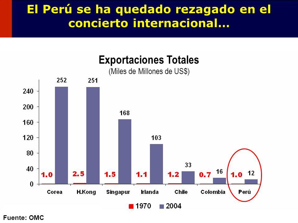 6 Brasil: Exportaciones Totales (Miles de Millones de US$) México: Exportaciones Totales (Miles de Millones de US$) 20 73 18 171 Fuente: OMC …en la actualidad México exporta 2.3 veces mas que Brasil Exportaciones de Brasil y México Historia de dos países: México y Brasil