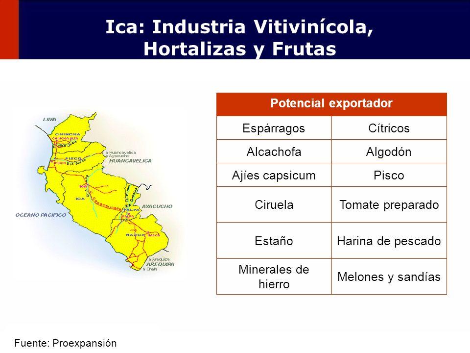 56 Minerales de hierro Estaño Ciruela Ajíes capsicum Alcachofa Espárragos Potencial exportador Melones y sandías Harina de pescado Tomate preparado Pi
