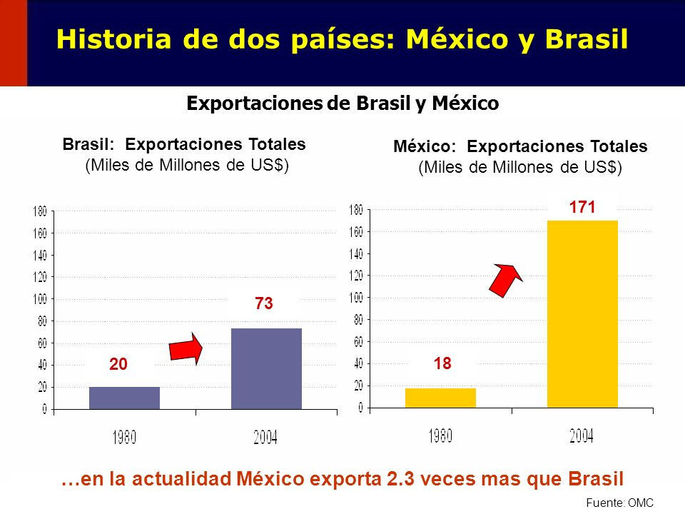 6 Brasil: Exportaciones Totales (Miles de Millones de US$) México: Exportaciones Totales (Miles de Millones de US$) 20 73 18 171 Fuente: OMC …en la ac