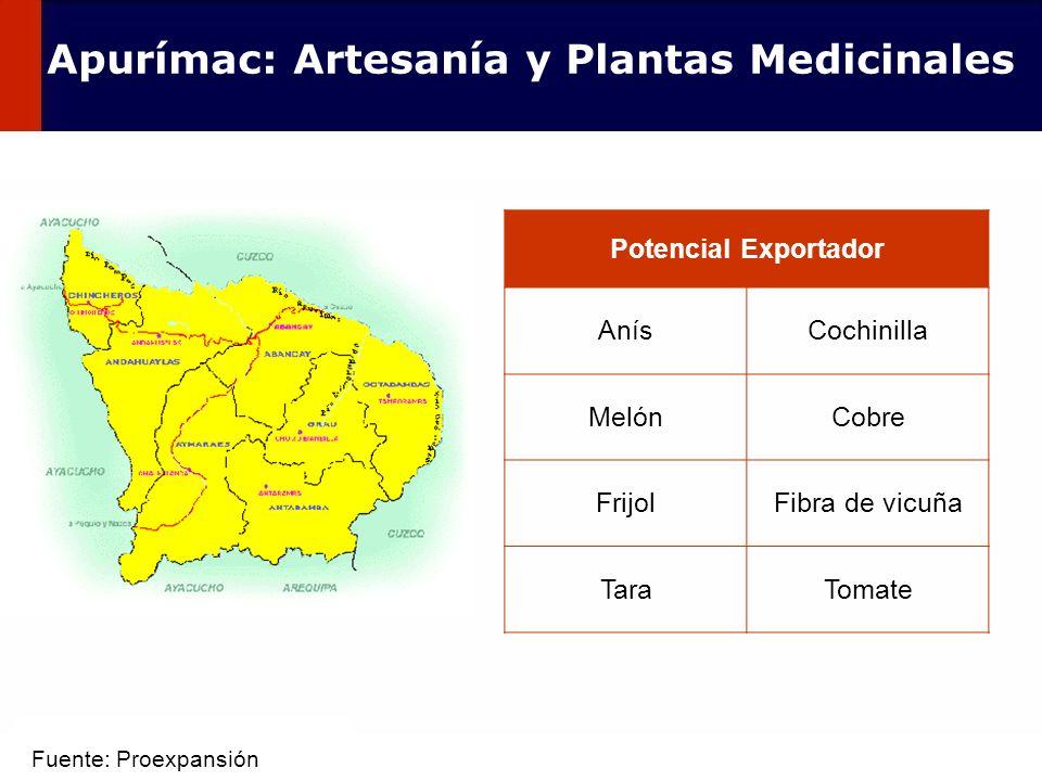 60 Potencial Exportador AnísCochinilla MelónCobre FrijolFibra de vicuña TaraTomate Apurímac: Artesanía y Plantas Medicinales Fuente: Proexpansión