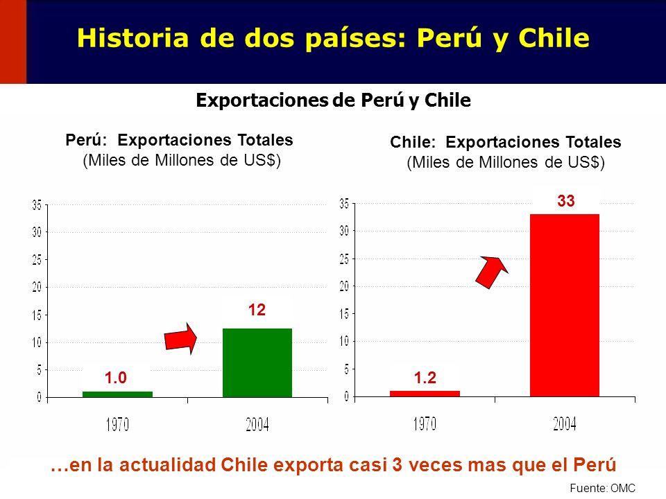 7 Perú: Exportaciones Totales (Miles de Millones de US$) Chile: Exportaciones Totales (Miles de Millones de US$) 1.0 12 1.2 33 Fuente: OMC …en la actu