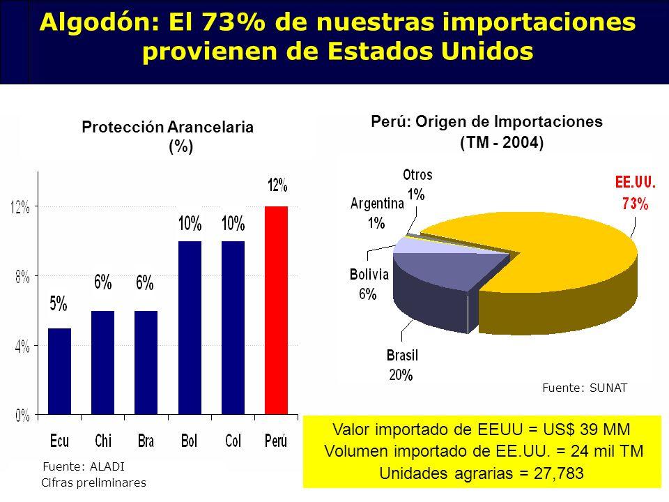 71 Algodón: El 73% de nuestras importaciones provienen de Estados Unidos Protección Arancelaria (%) Fuente: ALADI Perú: Origen de Importaciones (TM -