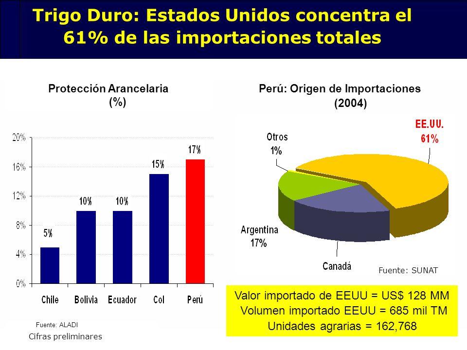 73 Trigo Duro: Estados Unidos concentra el 61% de las importaciones totales Protección Arancelaria (%) Perú: Origen de Importaciones (2004) Fuente: AL