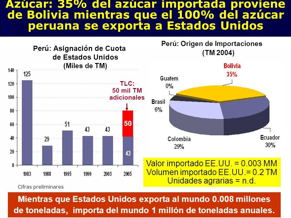 75 Perú: Asignación de Cuota de Estados Unidos (Miles de TM) 50 TLC: 50 mil TM adicionales Mientras que Estados Unidos exporta al mundo 0.008 millones