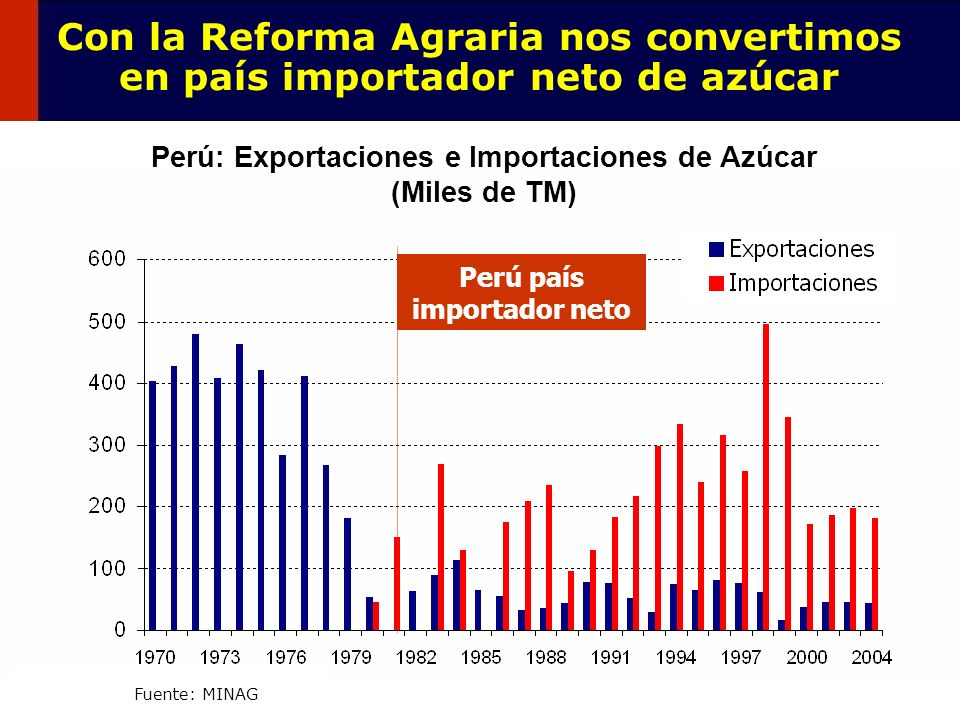 76 Con la Reforma Agraria nos convertimos en país importador neto de azúcar Perú: Exportaciones e Importaciones de Azúcar (Miles de TM) Fuente: MINAG