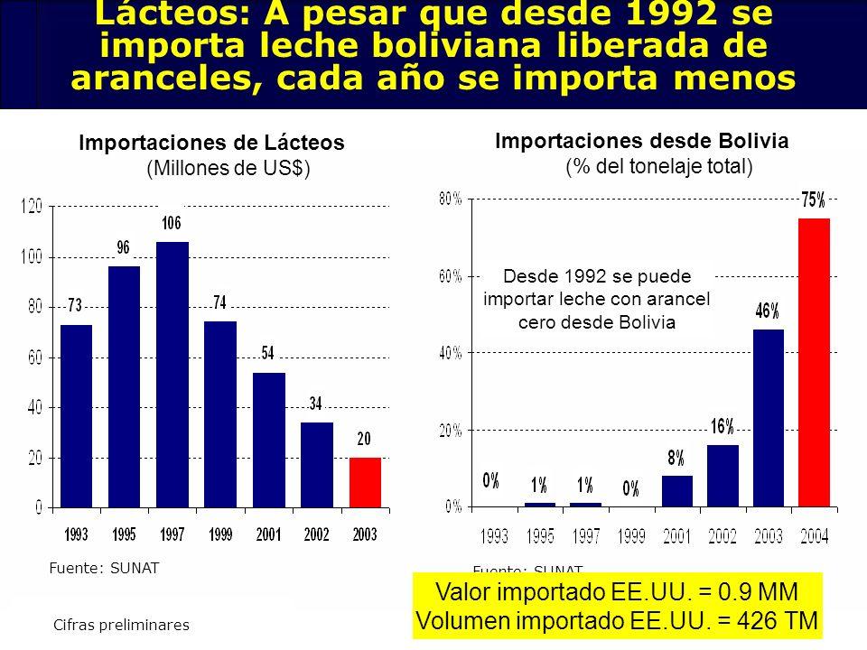 77 Importaciones desde Bolivia (% del tonelaje total) Desde 1992 se puede importar leche con arancel cero desde Bolivia Importaciones de Lácteos (Mill
