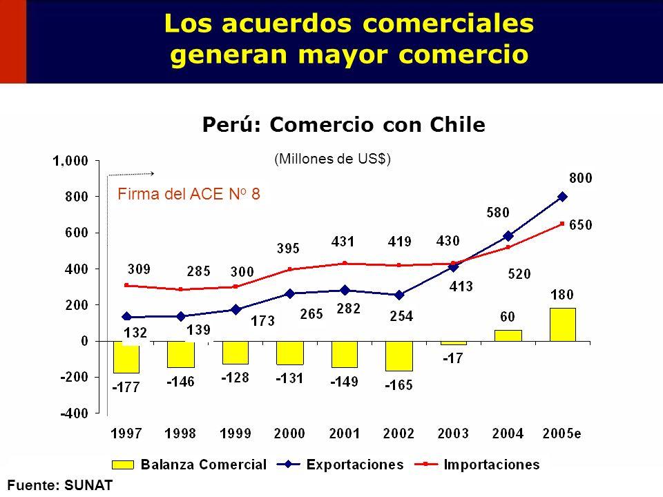 109 1980 1993 Perú: Composición de las Exportaciones Mientras que el Perú mantiene una estructura exportadora poco diversificada...