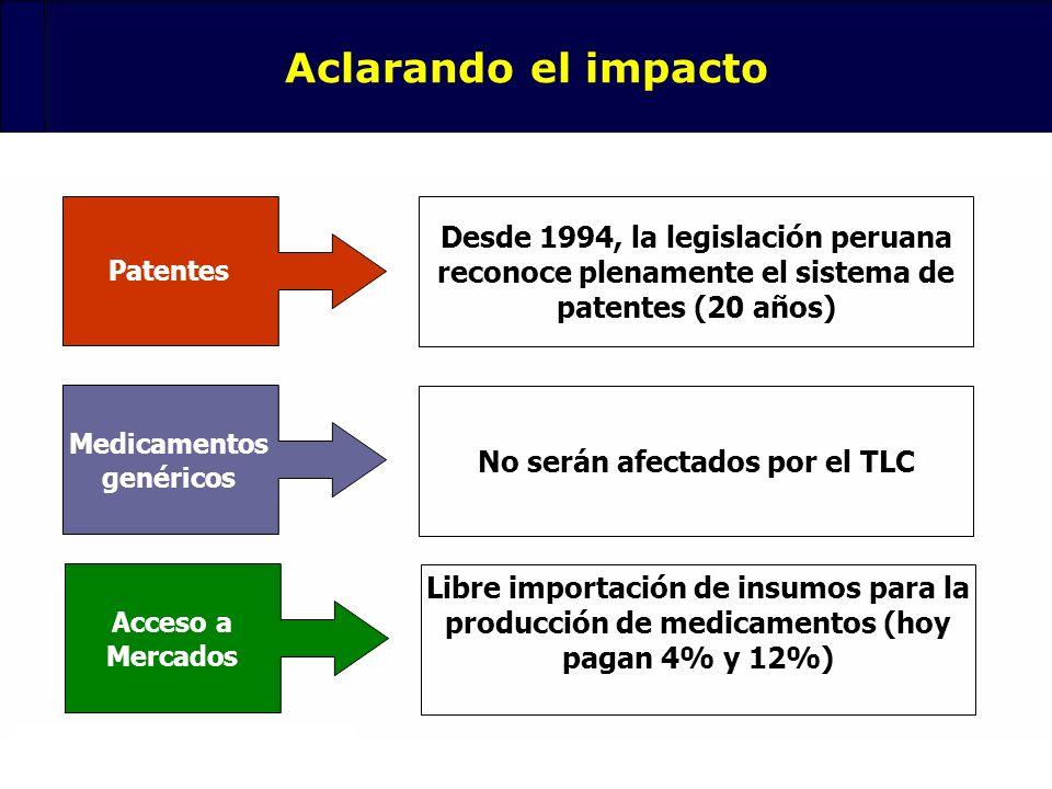 85 Aclarando el impacto Patentes Desde 1994, la legislación peruana reconoce plenamente el sistema de patentes (20 años) Medicamentos genéricos No ser