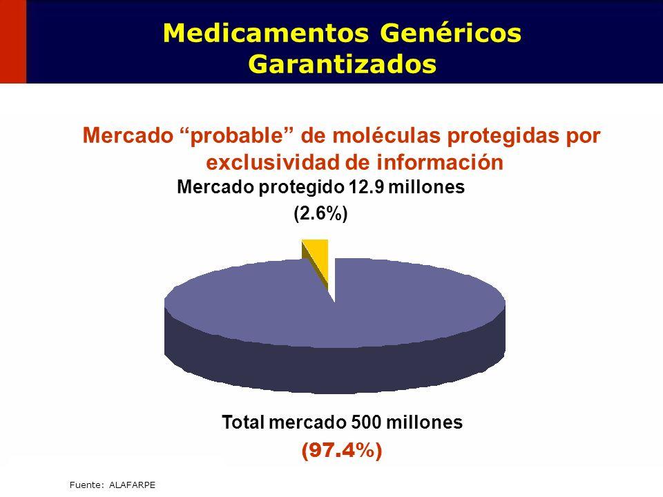 88 Fuente: ALAFARPE Mercado probable de moléculas protegidas por exclusividad de información Mercado protegido 12.9 millones (2.6%) Total mercado 500