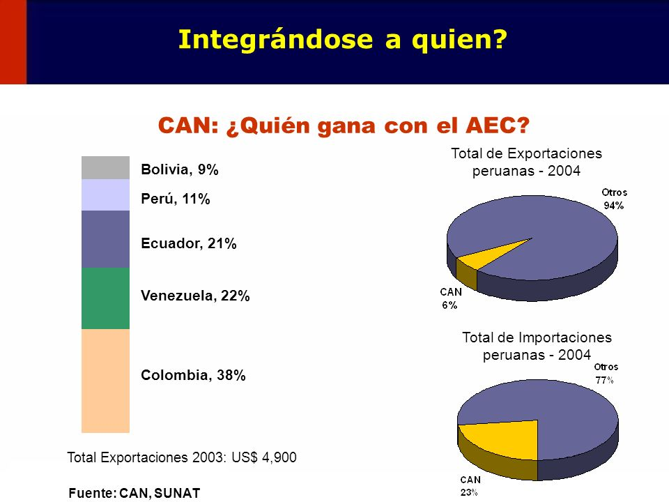 9 CAN: ¿Quién gana con el AEC? Fuente: CAN, SUNAT Integrándose a quien? Total de Exportaciones peruanas - 2004 Total de Importaciones peruanas - 2004