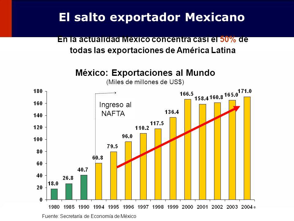 92 México: Exportaciones al Mundo (Miles de millones de US$) Fuente: Secretaría de Economía de México Ingreso al NAFTA El salto exportador Mexicano En