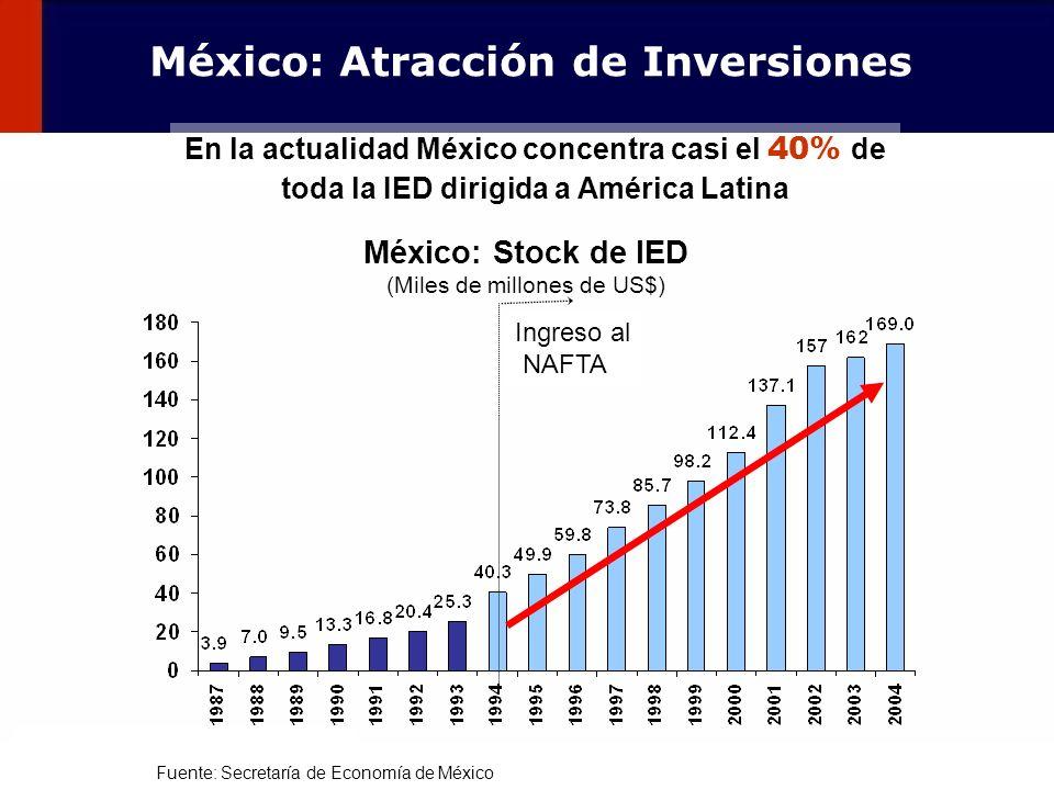 93 Ingreso al NAFTA Fuente: Secretaría de Economía de México México: Stock de IED (Miles de millones de US$) México: Atracción de Inversiones En la ac