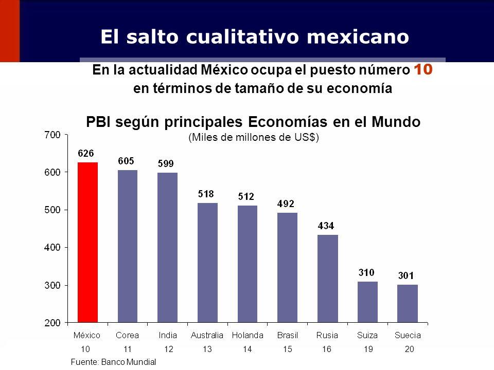 94 PBI según principales Economías en el Mundo (Miles de millones de US$) Fuente: Banco Mundial El salto cualitativo mexicano 10 11 12 13 14 15 16 19