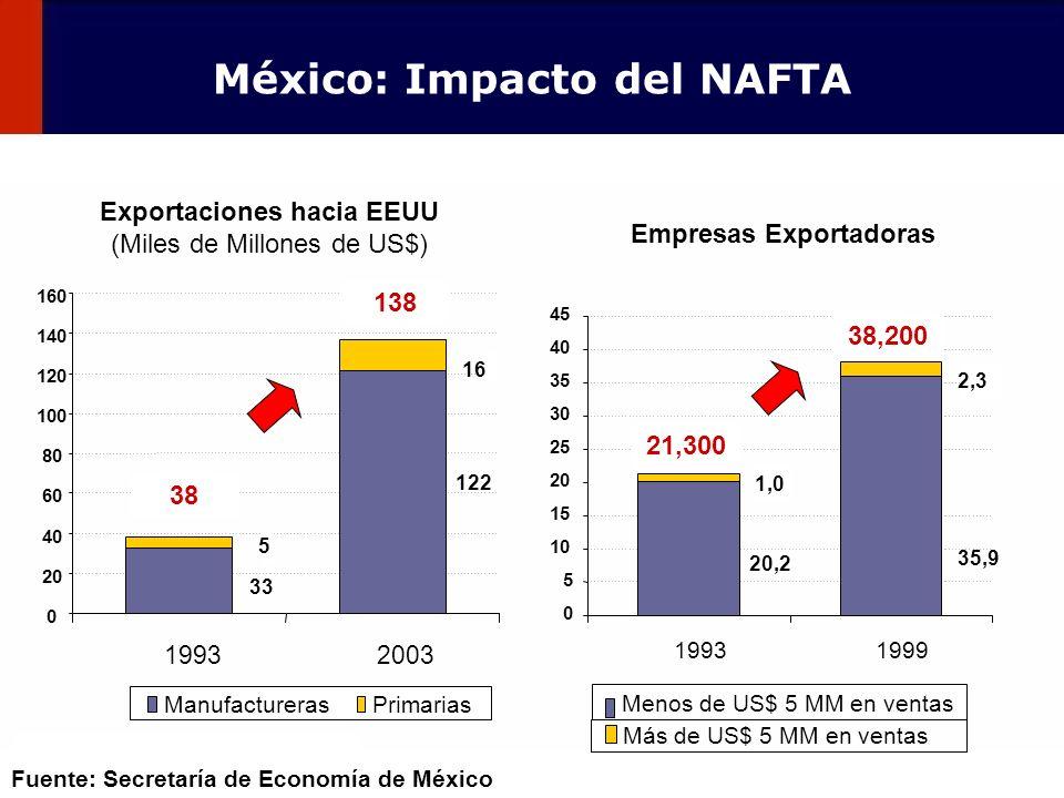95 ManufacturerasPrimarias Exportaciones hacia EEUU (Miles de Millones de US$) Empresas Exportadoras 20,2 1,0 19931999 0 5 10 15 20 25 30 35 40 45 35,