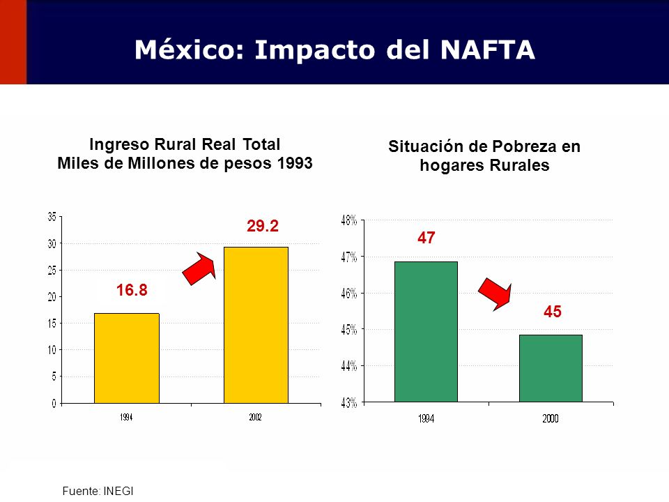 97 Fuente: INEGI Situación de Pobreza en hogares Rurales 47 45 Ingreso Rural Real Total Miles de Millones de pesos 1993 16.8 29.2 México: Impacto del