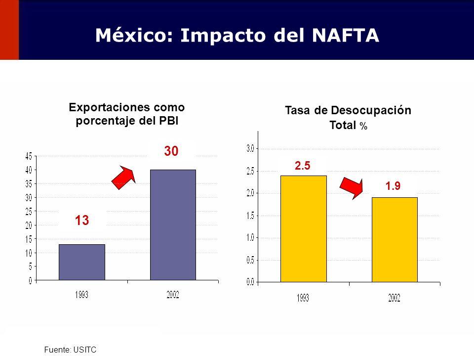 98 Fuente: USITC Exportaciones como porcentaje del PBI 13 30 Tasa de Desocupación Total % 2.5 1.9 México: Impacto del NAFTA