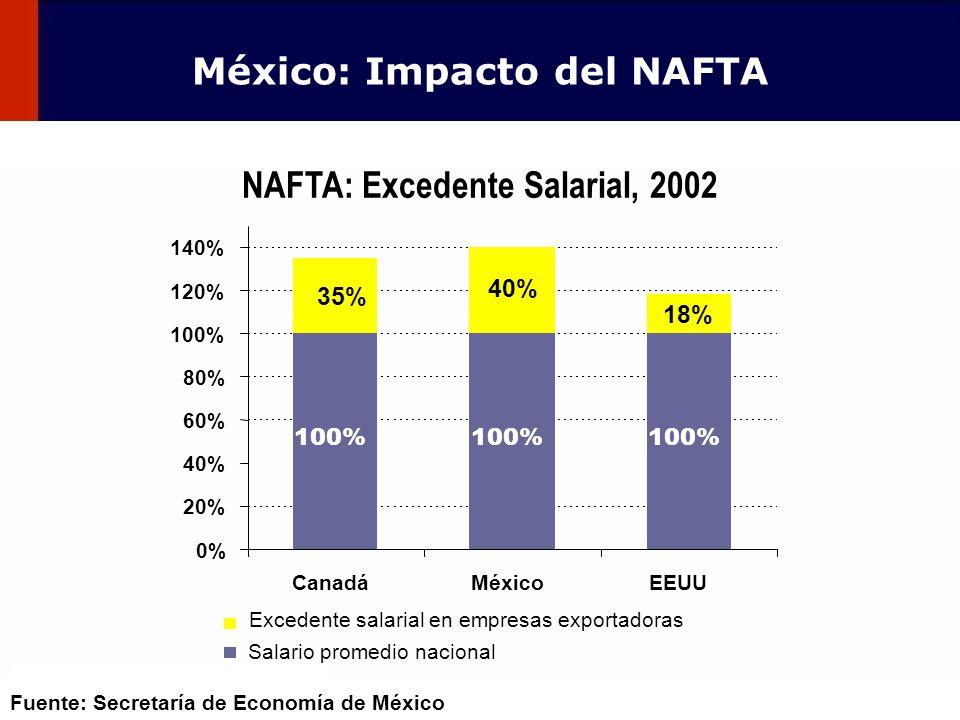 99 100% 0% 20% 40% 60% 80% 100% 120% 140% CanadáMéxicoEEUU 35% 18% 40% Excedente salarial en empresas exportadoras Salario promedio nacional NAFTA: Ex