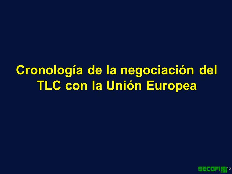 13 Cronología de la negociación del TLC con la Unión Europea