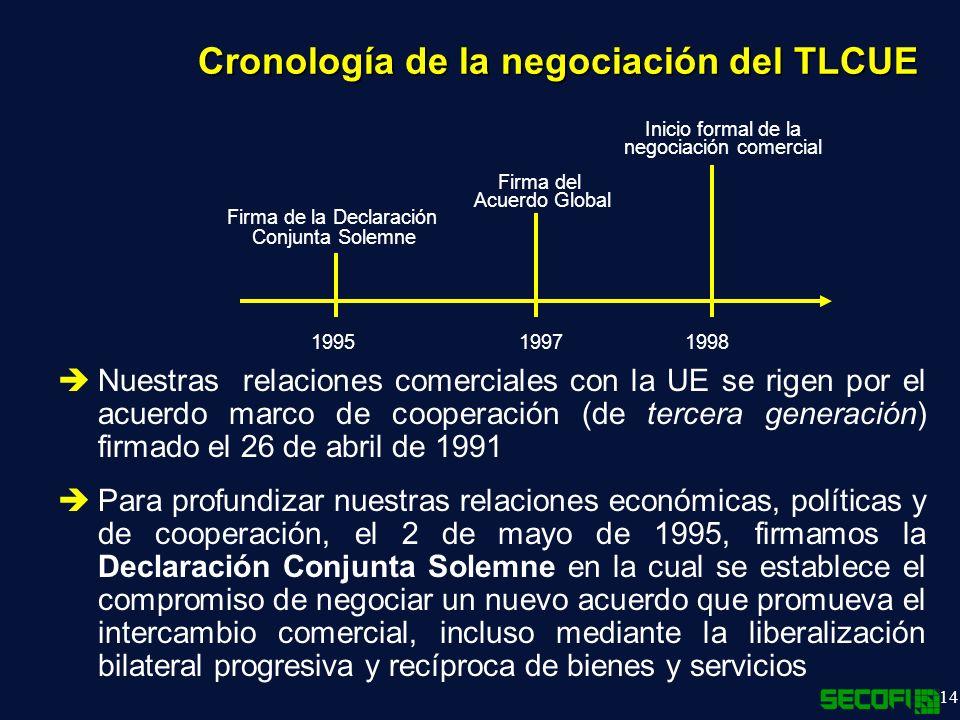 14 Cronología de la negociación del TLCUE 199519971998 Firma de la Declaración Conjunta Solemne Firma del Acuerdo Global Inicio formal de la negociación comercial Nuestras relaciones comerciales con la UE se rigen por el acuerdo marco de cooperación (de tercera generación) firmado el 26 de abril de 1991 Para profundizar nuestras relaciones económicas, políticas y de cooperación, el 2 de mayo de 1995, firmamos la Declaración Conjunta Solemne en la cual se establece el compromiso de negociar un nuevo acuerdo que promueva el intercambio comercial, incluso mediante la liberalización bilateral progresiva y recíproca de bienes y servicios