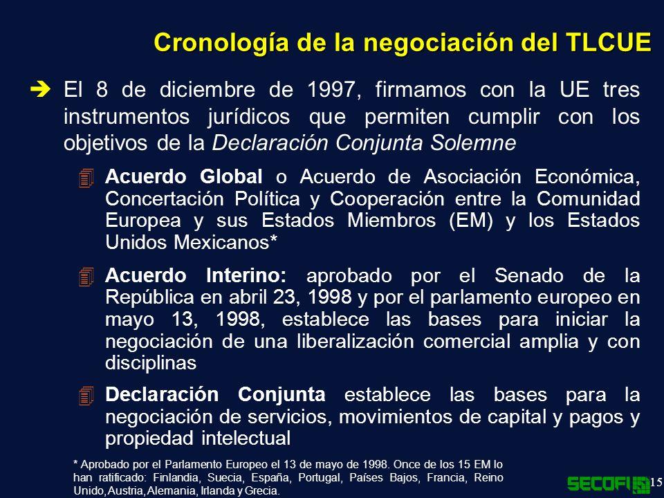 15 El 8 de diciembre de 1997, firmamos con la UE tres instrumentos jurídicos que permiten cumplir con los objetivos de la Declaración Conjunta Solemne 4Acuerdo Global o Acuerdo de Asociación Económica, Concertación Política y Cooperación entre la Comunidad Europea y sus Estados Miembros (EM) y los Estados Unidos Mexicanos* 4Acuerdo Interino: aprobado por el Senado de la República en abril 23, 1998 y por el parlamento europeo en mayo 13, 1998, establece las bases para iniciar la negociación de una liberalización comercial amplia y con disciplinas 4Declaración Conjunta establece las bases para la negociación de servicios, movimientos de capital y pagos y propiedad intelectual Cronología de la negociación del TLCUE * Aprobado por el Parlamento Europeo el 13 de mayo de 1998.