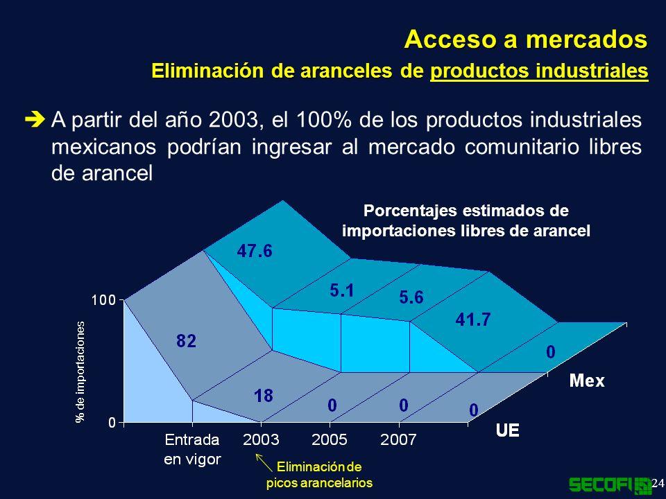 24 Acceso a mercados Eliminación de aranceles de Eliminación de aranceles de productos industriales Eliminación de picos arancelarios A partir del año 2003, el 100% de los productos industriales mexicanos podrían ingresar al mercado comunitario libres de arancel Porcentajes estimados de importaciones libres de arancel