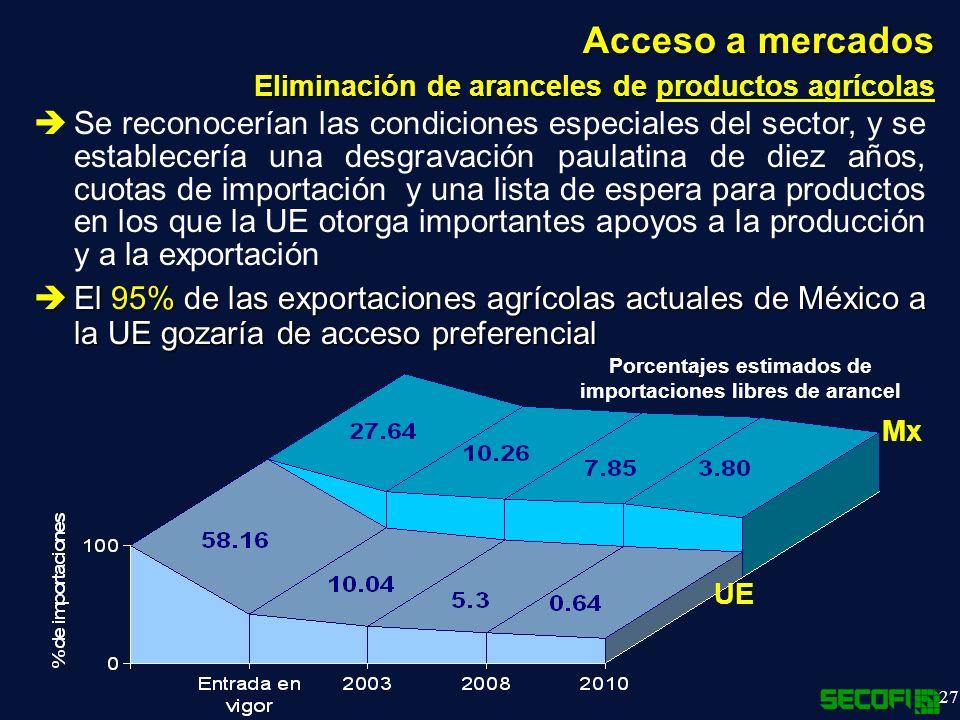 27 Acceso a mercados Eliminación de aranceles de Eliminación de aranceles de productos agrícolas Se reconocerían las condiciones especiales del sector, y se establecería una desgravación paulatina de diez años, cuotas de importación y una lista de espera para productos en los que la UE otorga importantes apoyos a la producción y a la exportación El 95% de las exportaciones agrícolas actuales de México a la UE gozaría de acceso preferencial El 95% de las exportaciones agrícolas actuales de México a la UE gozaría de acceso preferencial Porcentajes estimados de importaciones libres de arancel Mx UE
