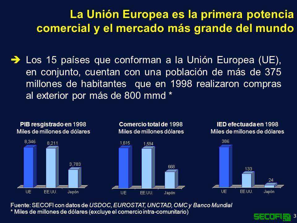 3 Los 15 países que conforman a la Unión Europea (UE), en conjunto, cuentan con una población de más de 375 millones de habitantes que en 1998 realizaron compras al exterior por más de 800 mmd * La Unión Europea es la primera potencia comercial y el mercado más grande del mundo Fuente: SECOFI con datos de USDOC, EUROSTAT, UNCTAD, OMC y Banco Mundial * Miles de millones de dólares (excluye el comercio intra-comunitario) PIB resgistrado en 1998 Miles de millones de dólares Comercio total de 1998 Miles de millones dólares IED efectuada en 1998 Miles de millones de dólares