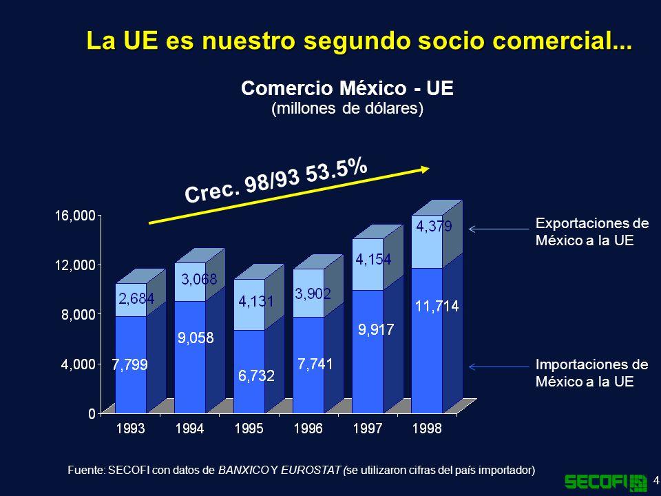 4 La UE es nuestro segundo socio comercial...