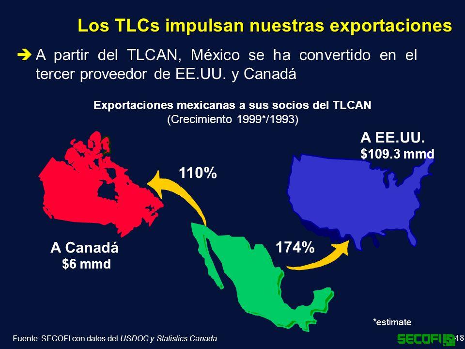 48 A partir del TLCAN, México se ha convertido en el tercer proveedor de EE.UU.