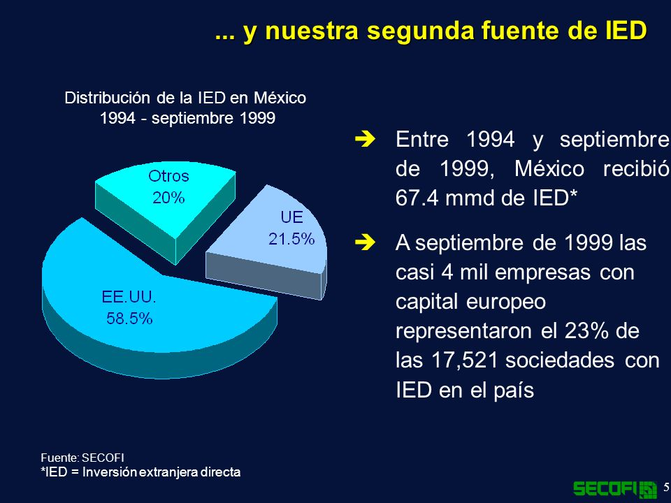 5... y nuestra segunda fuente de IED Fuente: SECOFI *IED = Inversión extranjera directa Entre 1994 y septiembre de 1999, México recibió 67.4 mmd de IE
