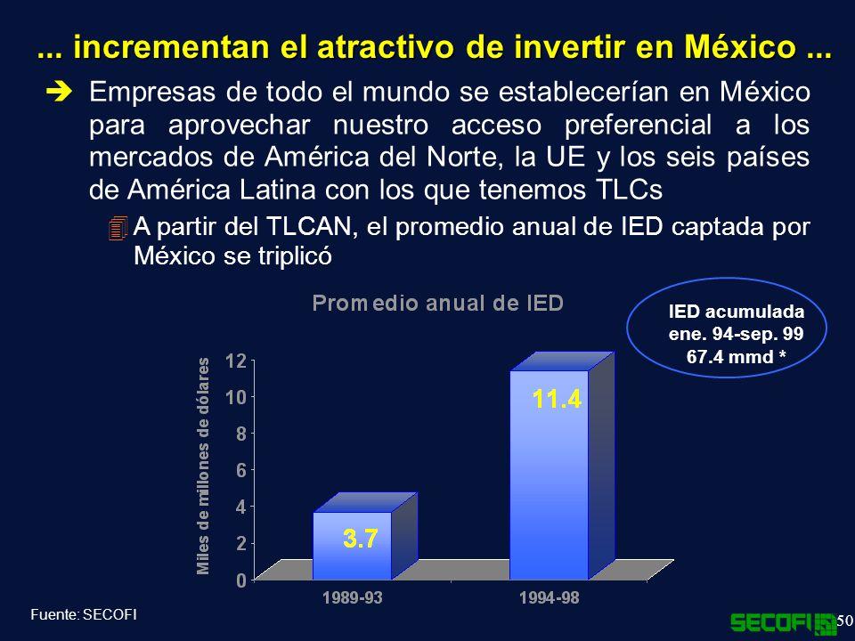50...incrementan el atractivo de invertir en México...