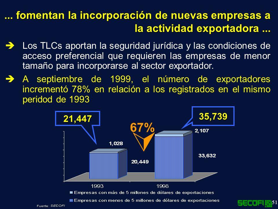 51 Los TLCs aportan la seguridad jurídica y las condiciones de acceso preferencial que requieren las empresas de menor tamaño para incorporarse al sector exportador.