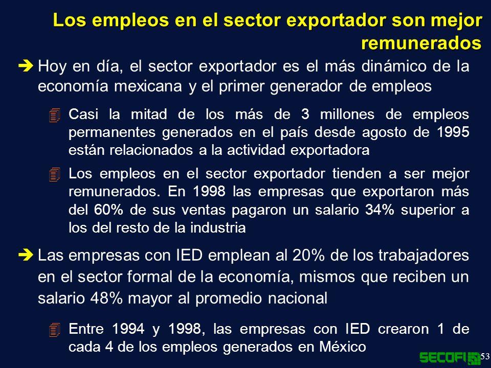 53 Los empleos en el sector exportador son mejor remunerados Hoy en día, el sector exportador es el más dinámico de la economía mexicana y el primer generador de empleos 4Casi la mitad de los más de 3 millones de empleos permanentes generados en el país desde agosto de 1995 están relacionados a la actividad exportadora 4Los empleos en el sector exportador tienden a ser mejor remunerados.