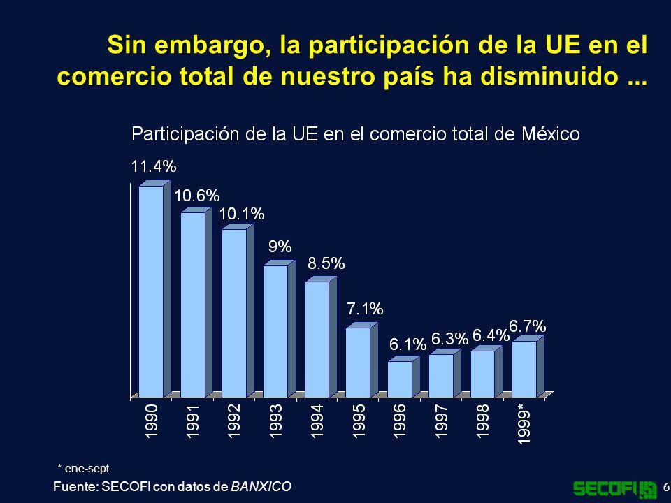 6 Sin embargo, la participación de la UE en el comercio total de nuestro país ha disminuido...