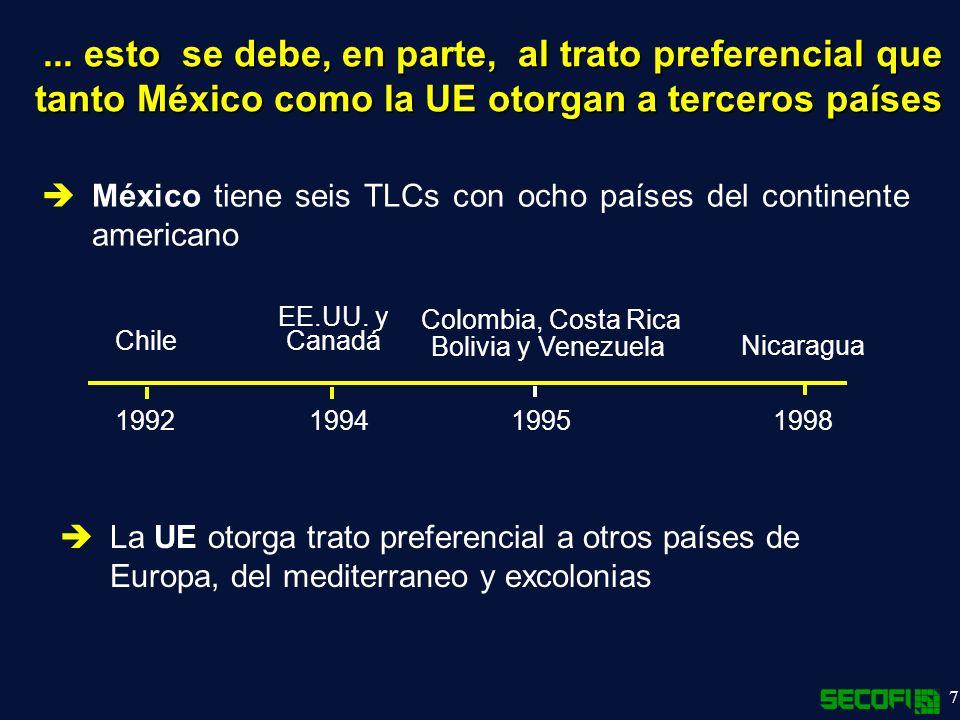 7 México tiene seis TLCs con ocho países del continente americano...