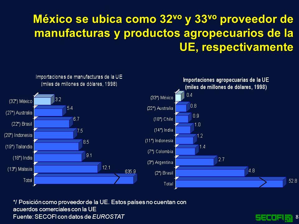 49 Las exportaciones mexicanas a Chile - cuya distancia de México es similar a la que tenemos con España - también se han incrementado Crecimiento de las exportaciones mexicanas a partir de la entrada en vigor de los TLCs con países de Centro y Sudamérica Los TLCs impulsan nuestras exportaciones...