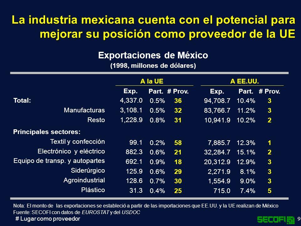 9 La industria mexicana cuenta con el potencial para mejorar su posición como proveedor de la UE Total: Manufacturas Resto Principales sectores: Textil y confección Electrónico y eléctrico Equipo de transp.