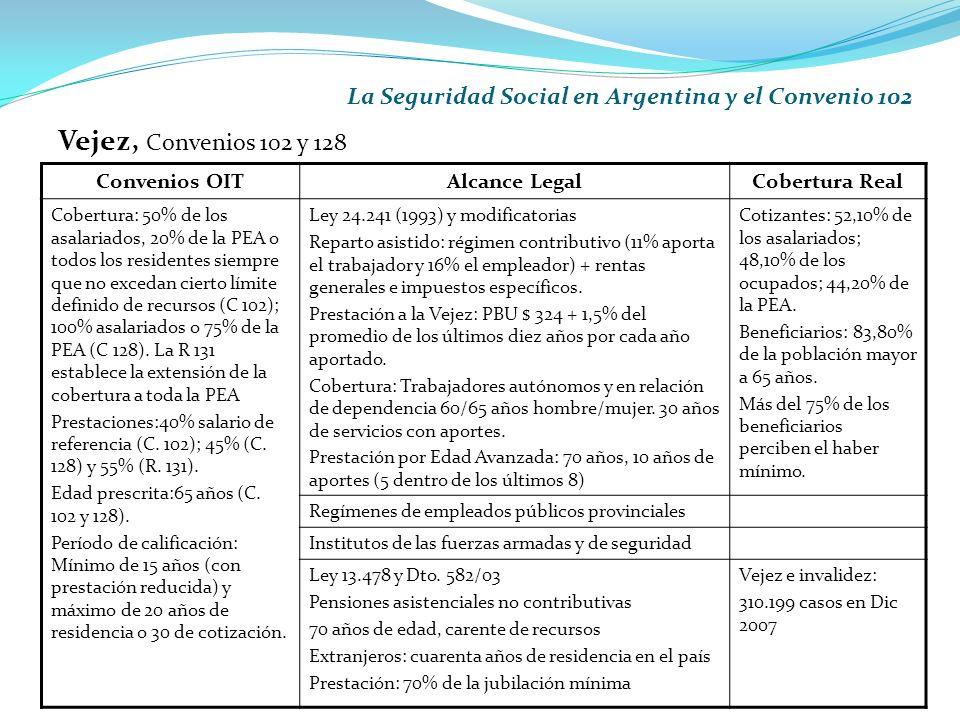 La Seguridad Social en Argentina y el Convenio 102 Vejez, Convenios 102 y 128 Convenios OITAlcance LegalCobertura Real Cobertura: 50% de los asalariados, 20% de la PEA o todos los residentes siempre que no excedan cierto límite definido de recursos (C 102); 100% asalariados o 75% de la PEA (C 128).