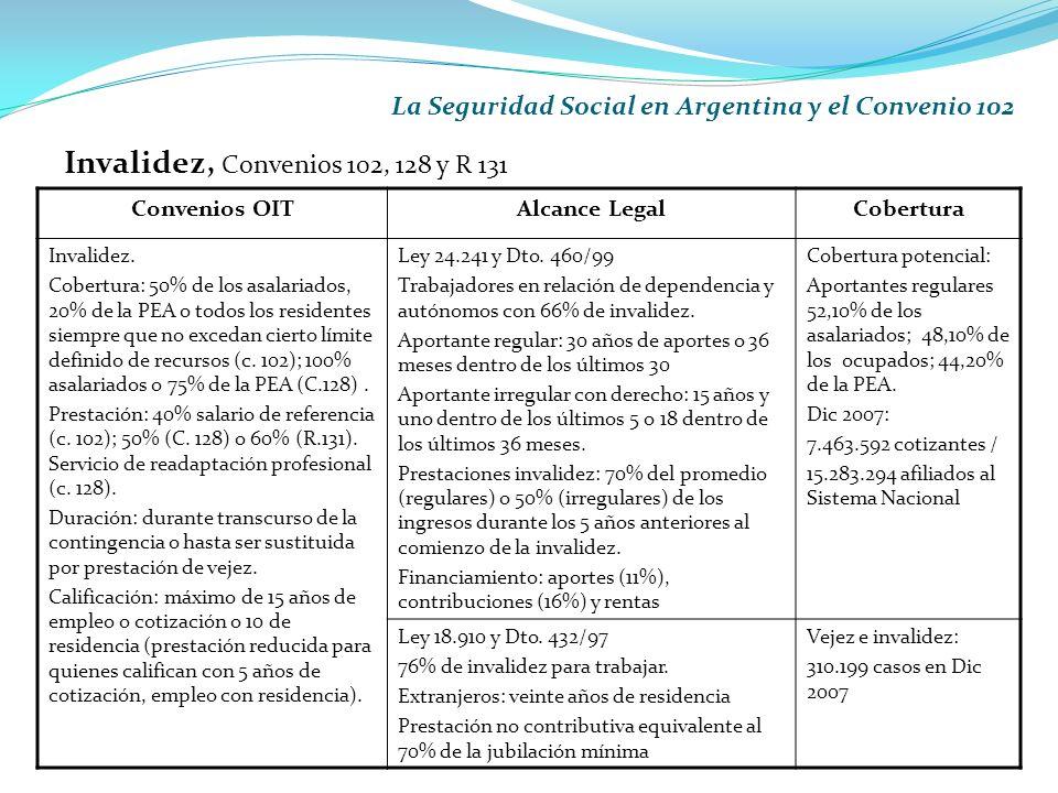 La Seguridad Social en Argentina y el Convenio 102 Invalidez, Convenios 102, 128 y R 131 Convenios OITAlcance LegalCobertura Invalidez.