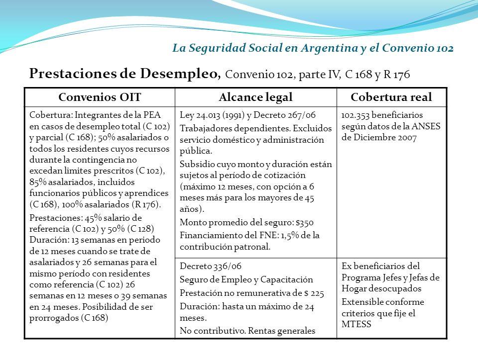 La Seguridad Social en Argentina y el Convenio 102 Prestaciones de Desempleo, Convenio 102, parte IV, C 168 y R 176 Convenios OITAlcance legalCobertura real Cobertura: Integrantes de la PEA en casos de desempleo total (C 102) y parcial (C 168); 50% asalariados o todos los residentes cuyos recursos durante la contingencia no excedan limites prescritos (C 102), 85% asalariados, incluidos funcionarios públicos y aprendices (C 168), 100% asalariados (R 176).