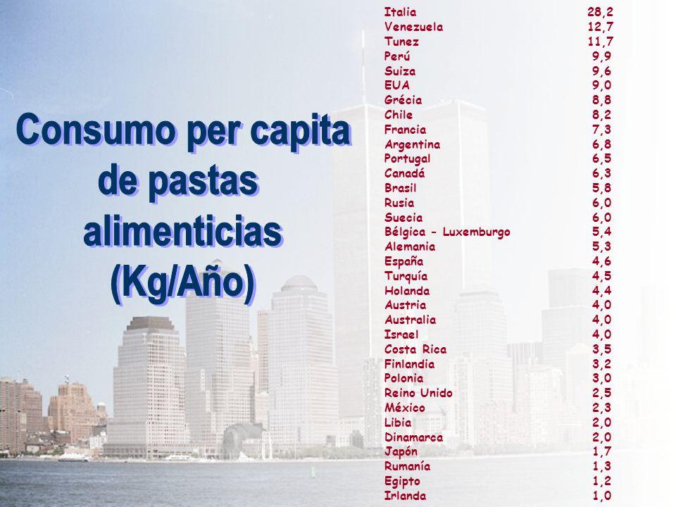 Italia28,2 Venezuela 12,7 Tunez11,7 Perú 9,9 Suiza 9,6 EUA 9,0 Grécia 8,8 Chile 8,2 Francia 7,3 Argentina 6,8 Portugal 6,5 Canadá 6,3 Brasil 5,8 Rusia