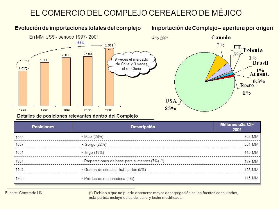 EL COMERCIO DEL COMPLEJO CEREALERO DE MÉJICO Evolución de importaciones totales del complejo En MM US$ - período 1997- 2001 Importación de Complejo –