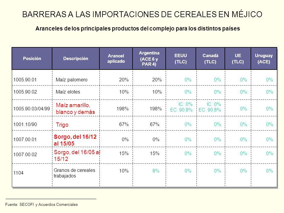 BARRERAS A LAS IMPORTACIONES DE CEREALES EN MÉJICO Fuente: SECOFI y Acuerdos Comerciales PosiciónDescripción Arancel aplicado Argentina (ACE 6 y PAR 4