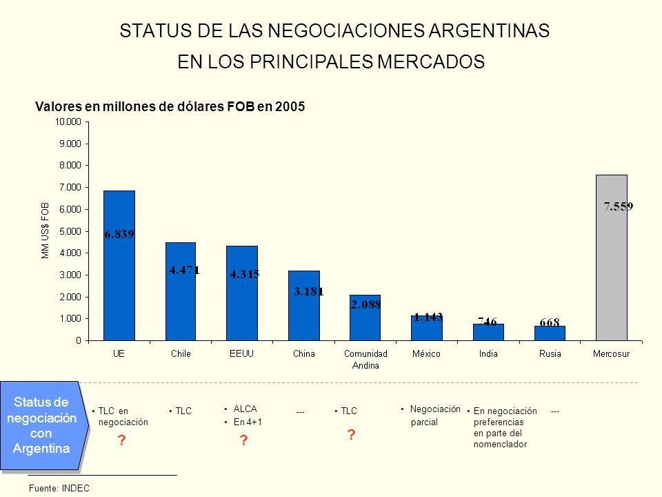 STATUS DE LAS NEGOCIACIONES ARGENTINAS EN LOS PRINCIPALES MERCADOS Valores en millones de dólares FOB en 2005 Fuente: INDEC Status de negociación con