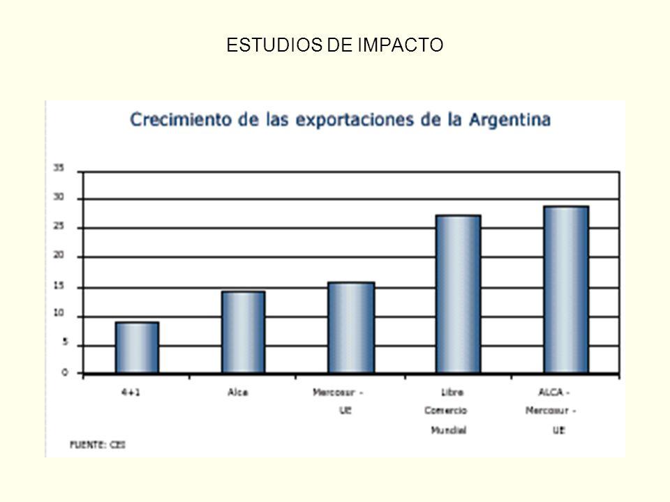 ESTRATEGIAS COMERCIALES: LA FIRMA DE TLC HA PERMITIDO A OTRAS NACIONES MEJORAR SU COMPETITIVIDAD RELATIVA Tamaño de los mercados con esquema de desgravación total del comercio Millones de US$ - comparación para Argentina, Chile y Méjico – período 1990 / 2003 Fuente: UN Comtrade / Tratados internacionales 4.000.000 Chile - EEUU (87%) Chile - UE (85%) Chile - ALEC (90%) 3.888.000 Méx - Israel Méx – UE Méx - AELC 3.089.298 Millones de US$ Nota: (%) Chile - corresponde a % de las exportaciones chilenas al mercado destino con desgravación automática