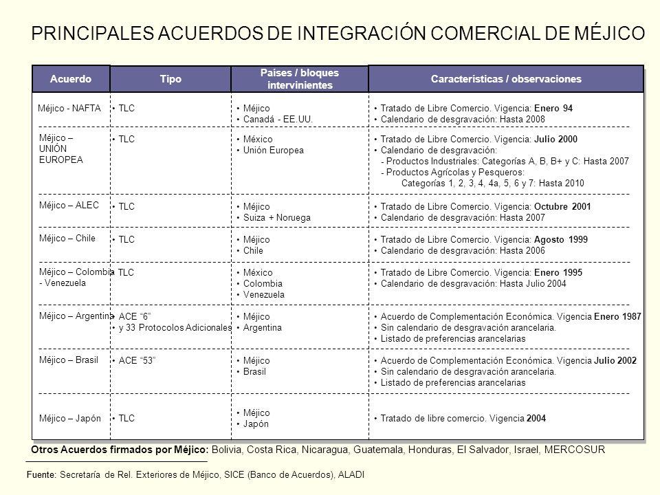 PRINCIPALES ACUERDOS DE INTEGRACIÓN COMERCIAL DE MÉJICO Fuente: Países / bloques intervinientes Méjico - NAFTA TLC Acuerdo Tipo Méjico Canadá - EE.UU.