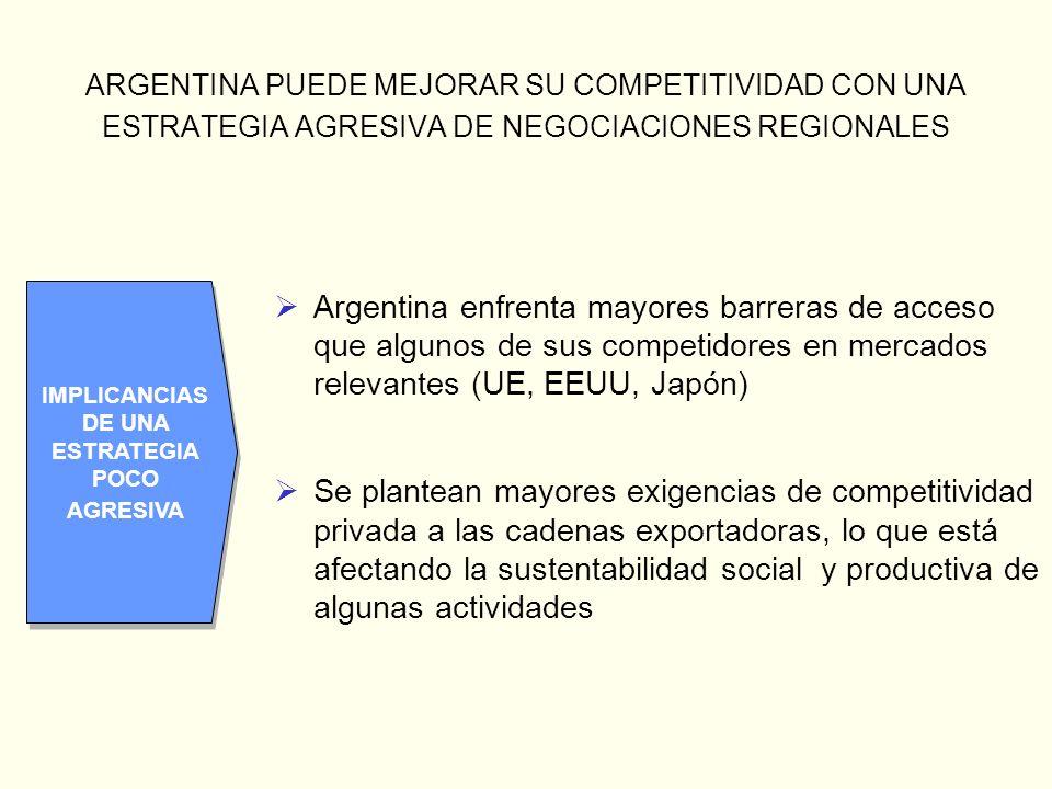 ARGENTINA PUEDE MEJORAR SU COMPETITIVIDAD CON UNA ESTRATEGIA AGRESIVA DE NEGOCIACIONES REGIONALES Argentina enfrenta mayores barreras de acceso que al