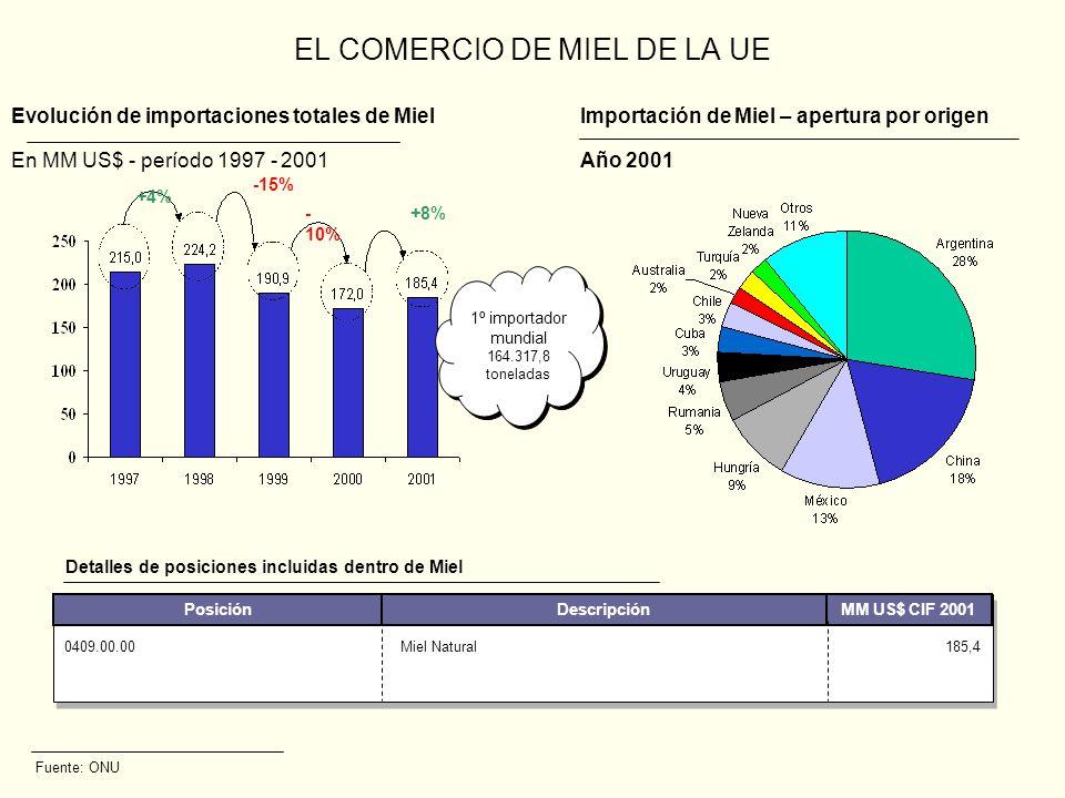 BARRERAS A LAS IMPORTACIONES DE MIEL EN LA UE Fuente: Comisión Europea México Bulgaria Letonia Túnez Total 30.000 3.000 100 50 33.150 País de origen 8,6% / 17,3% 0% / 17,3% Utiliza en promedio 16.000 ton anuales Utiliza toda la cuota No ha utilizado nada 43% del total sin utilizar Cuota 01/07 - 30/06 (toneladas) Contingente arancelario Observaciones Cuotas de miel otorgadas por la UE 17,3% 0409.00.0 0 Miel natural (incluye miel fraccionada) (164.317,8 toneladas) Posición Arancel aplicado Descripción Argentin a China Hungría Rumania Turquía Polonia 17,3%0% México Cuota 30.000 toneladas: 8,6% Fuera de cuota: 17,3% Chile 15,1% TLC: 8,6% en el 2006 0% en el 2010 Aranceles a la miel impuestos por la UE