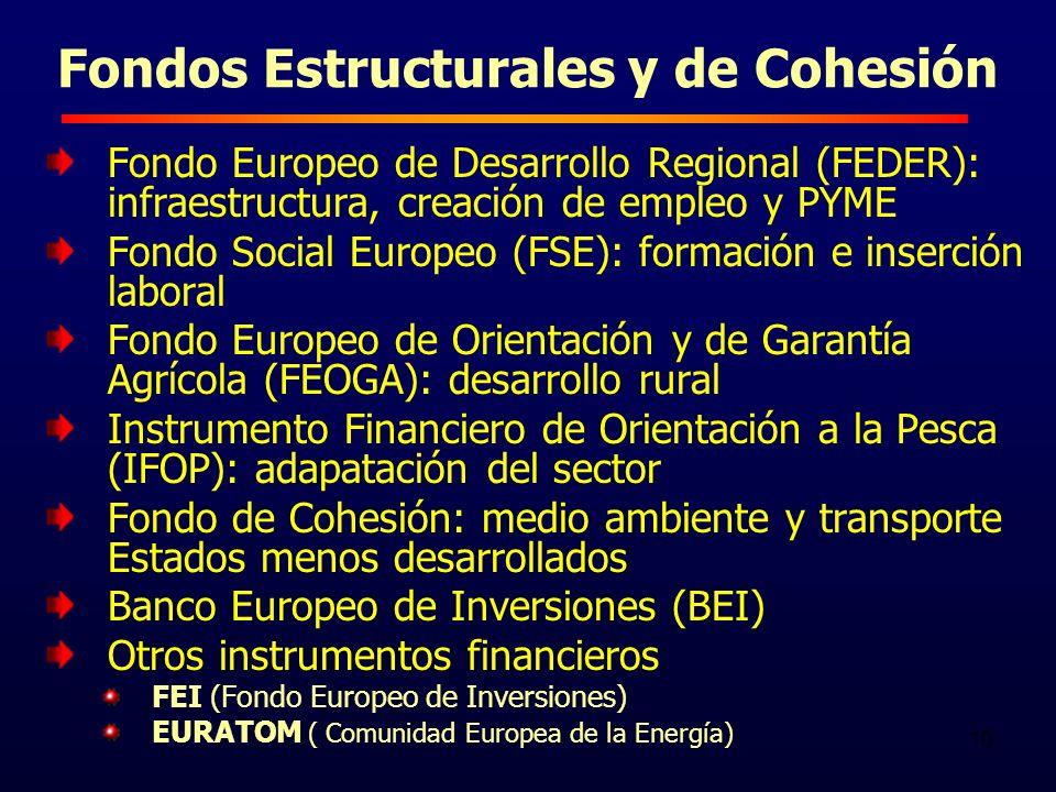 10 Fondos Estructurales y de Cohesión Fondo Europeo de Desarrollo Regional (FEDER): infraestructura, creación de empleo y PYME Fondo Social Europeo (FSE): formación e inserción laboral Fondo Europeo de Orientación y de Garantía Agrícola (FEOGA): desarrollo rural Instrumento Financiero de Orientación a la Pesca (IFOP): adapatación del sector Fondo de Cohesión: medio ambiente y transporte Estados menos desarrollados Banco Europeo de Inversiones (BEI) Otros instrumentos financieros FEI (Fondo Europeo de Inversiones) EURATOM ( Comunidad Europea de la Energía)