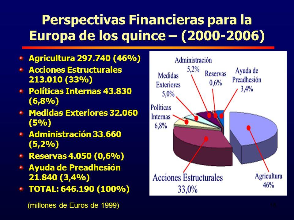 16 Perspectivas Financieras para la Europa de los quince – (2000-2006) Agricultura 297.740 (46%) Acciones Estructurales 213.010 (33%) Políticas Internas 43.830 (6,8%) Medidas Exteriores 32.060 (5%) Administración 33.660 (5,2%) Reservas 4.050 (0,6%) Ayuda de Preadhesión 21.840 (3,4%) TOTAL: 646.190 (100%) (millones de Euros de 1999)